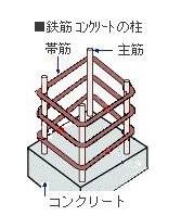 鉄筋コンクリート柱