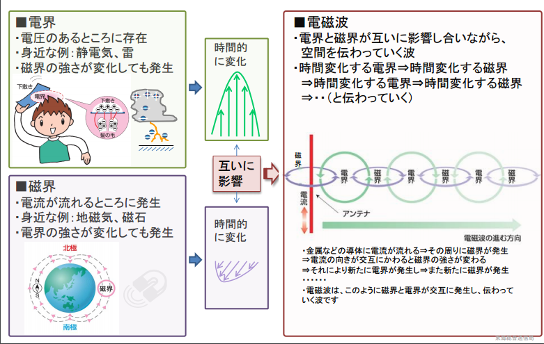 電磁波の説明