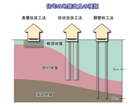 地盤改良の種類