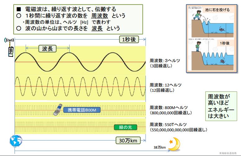波長と周波数