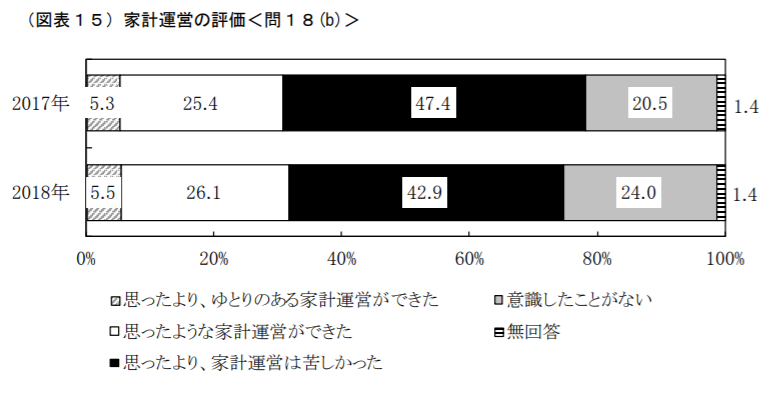 家計運営の評価