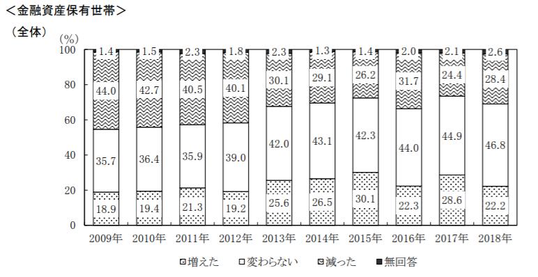 金融資産増減
