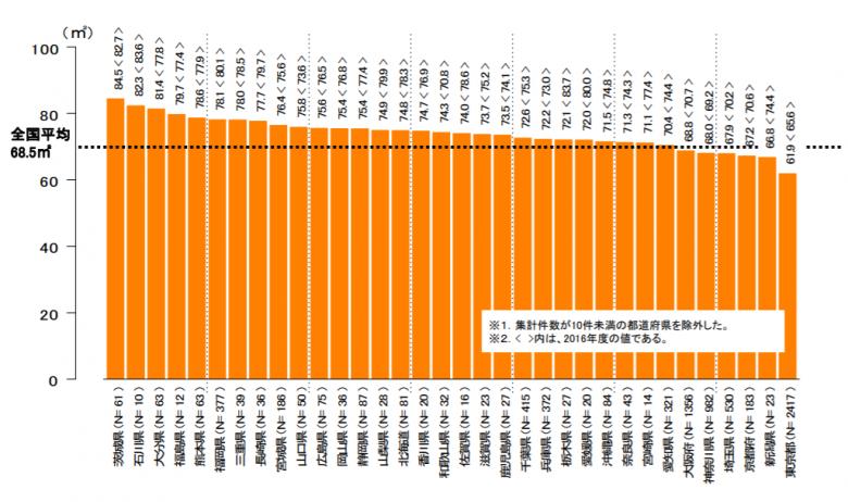 マイホーム平均面積注文住宅