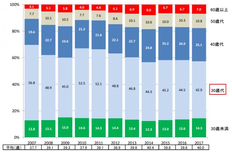 マイホーム購入平均年齢