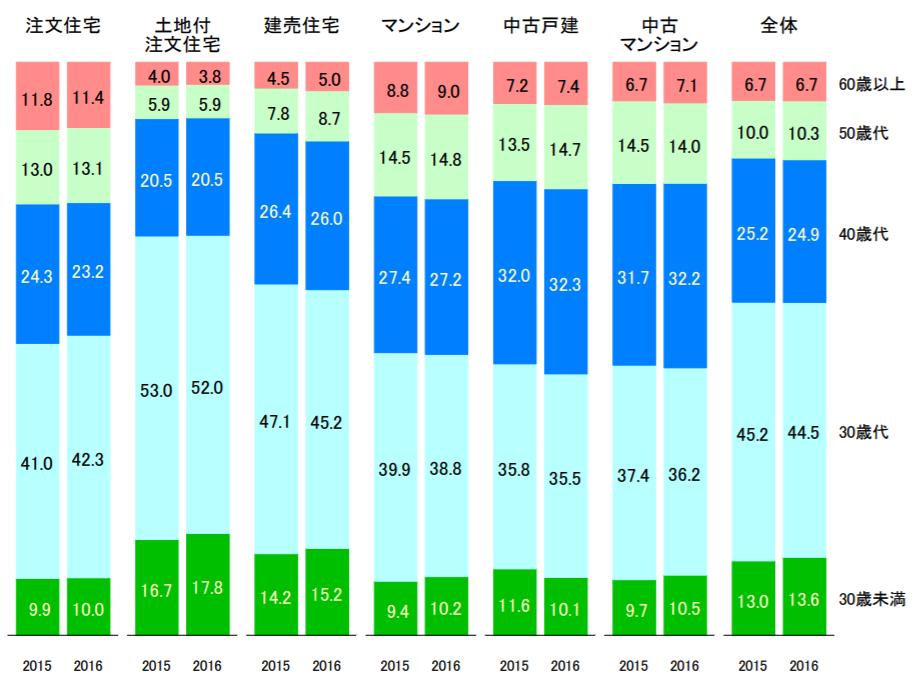 マイホーム購入の平均年齢