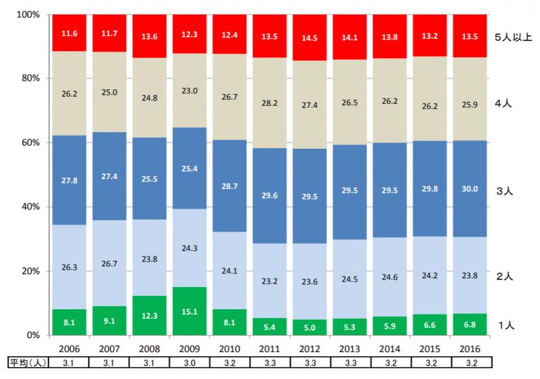 マイホーム購入の平均家族数