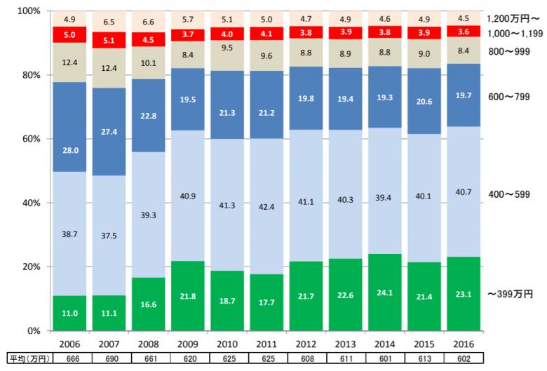 マイホーム購入時の平均年収