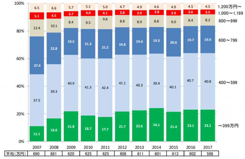 マイホーム購入平均世帯年収