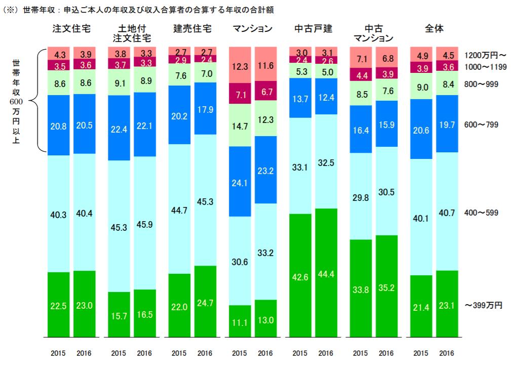マイホーム購入の平均年収区分別