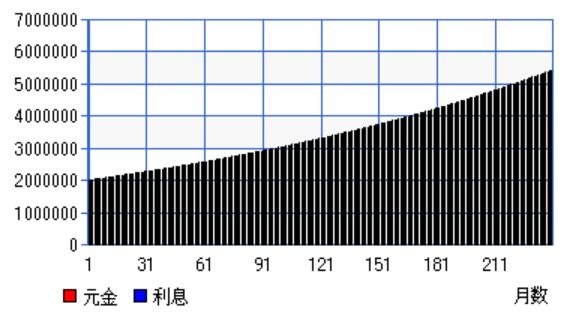複利5%20年グラフ