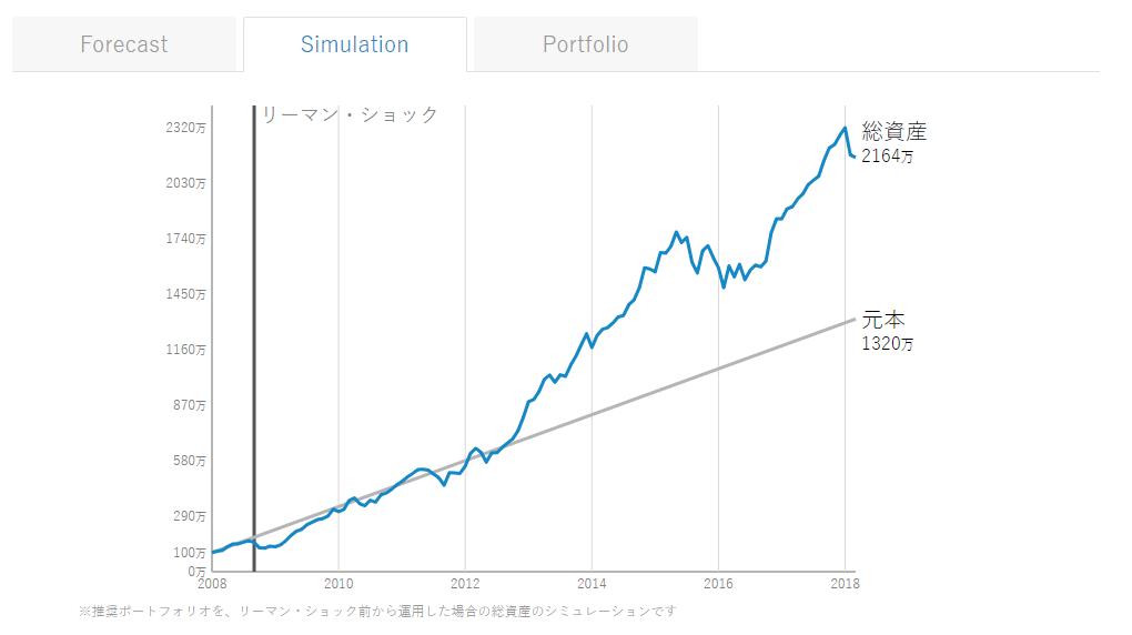 1億貯めるシミュレーション相場