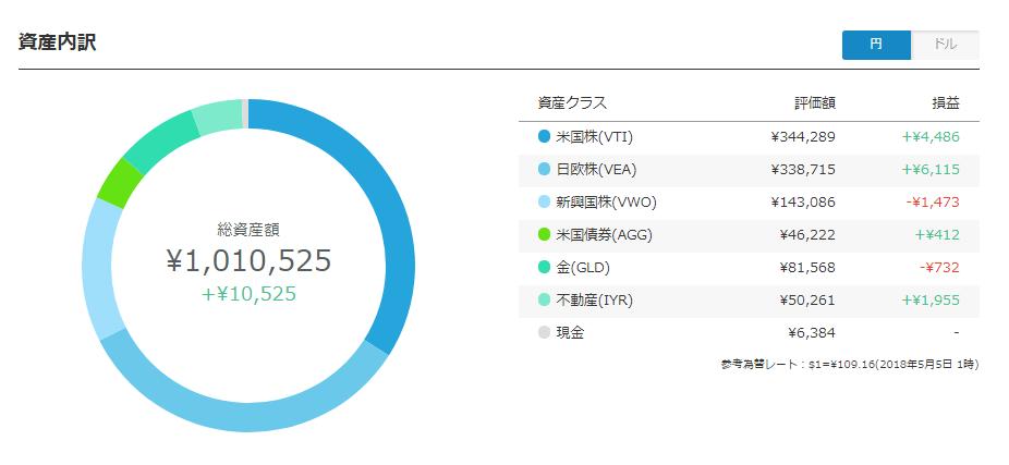 ウェルスナビ資産内訳円