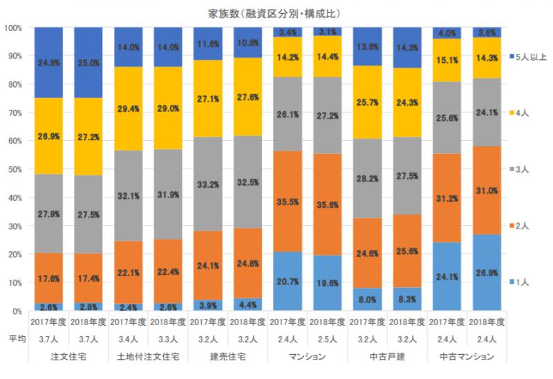 マイホーム購入時の家族数別区分