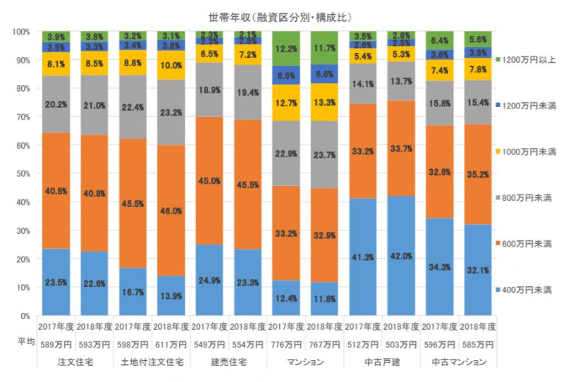 マイホーム購入時の年収別区分