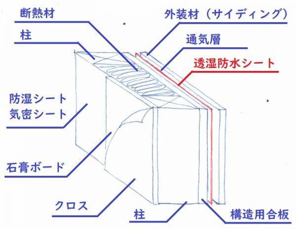 壁内の透湿防水シート