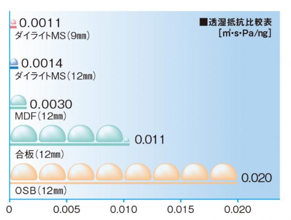 ダイタイト透湿抵抗比較表