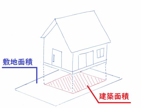 建ぺい率・水平投影法