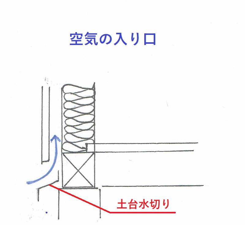 通気工法・空気の入口